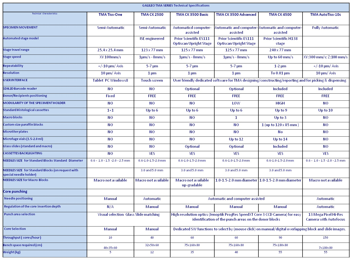 Galileo TMA Series Technical Specifications